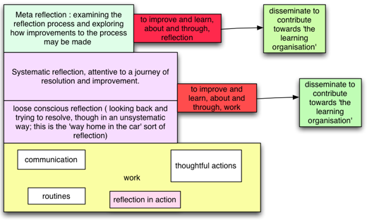 the use of reflection in workplace If we want to use our time wisely, should we spend it on doing or thinking it turns out that reflection is the key to productivity and peak performance.