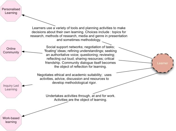 learner_concepts