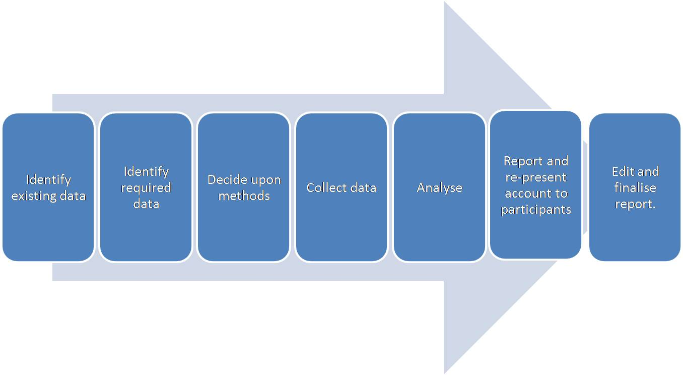 a look at the steps in the process of program evaluation Steps in selecting the appropriate evaluation design the first step in the process of selecting an evaluation design is to clarify the questions that need to be answered the next step is to develop a logic model that lays out the expected causal linkages between the program (or program components) and the program goals.