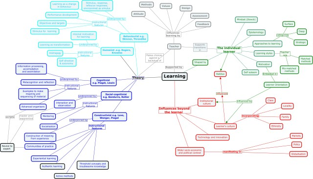 Lydia's map of learning theory
