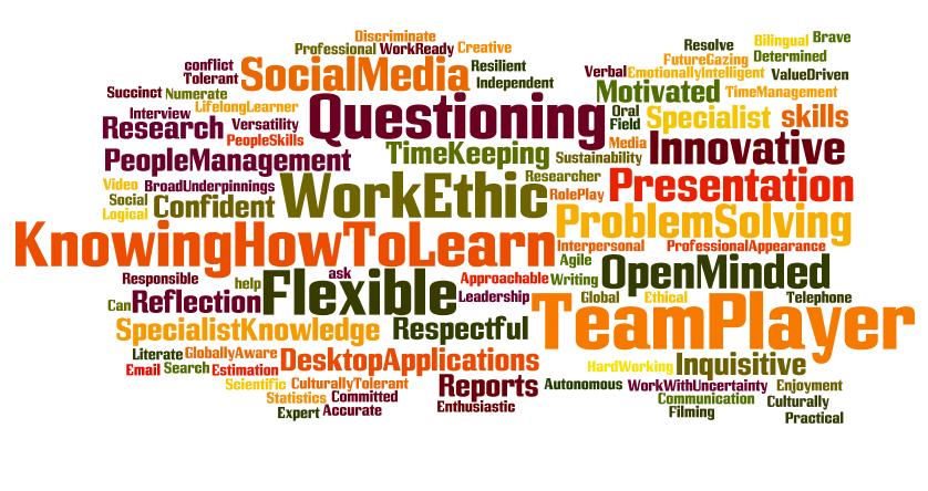The process of defining graduateattributes