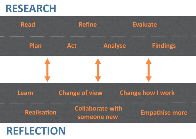 An action research cycle layered with reflective wuestins to show that the two processes are interconnected.