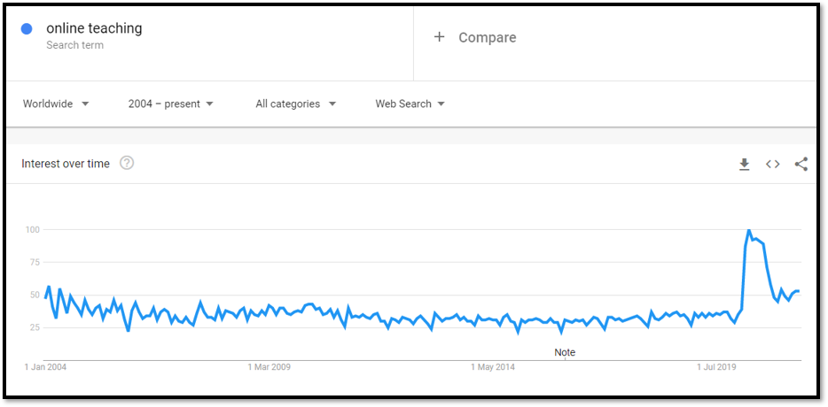 Pandemic search terms for the term online learning - shows a spike in searches for this term as soon as the pandemic hit